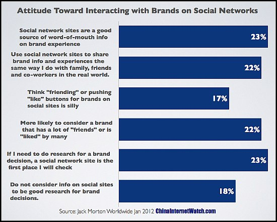 China Social Network Users More Likely to Engage with Brands Online