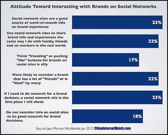 China social media attitude
