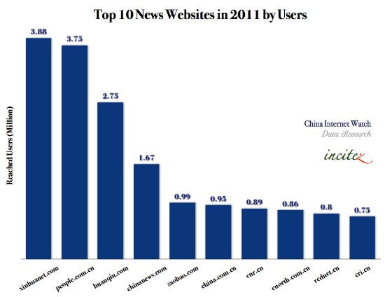 Top 10 News Websites in China By Total Reached Users