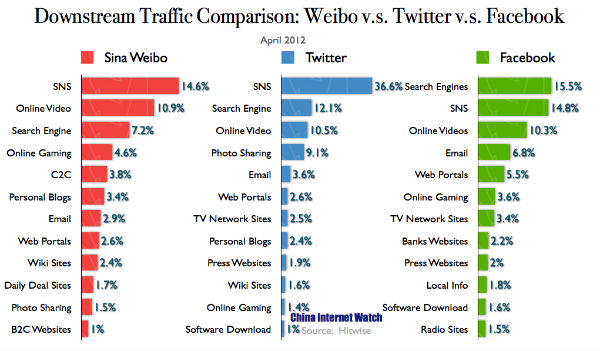Social Media Downstream Traffic in April: Weibo v.s. Facebook v.s. Twitter