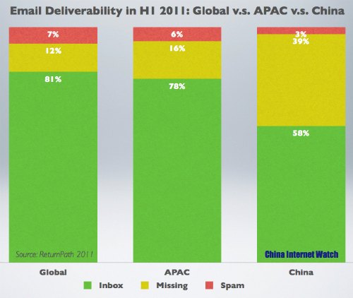 Email Deliverability: China v.s. Worldwide v.s. APAC