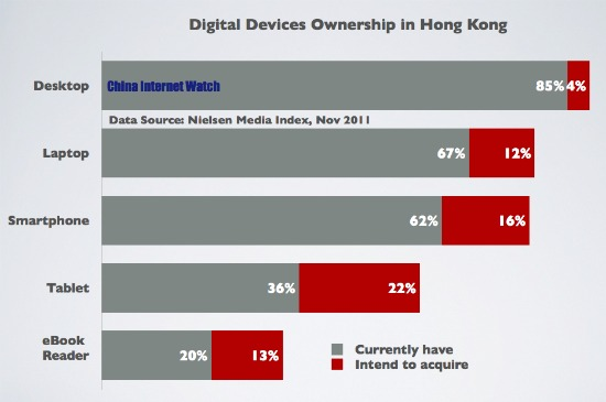 Device Ownership in Hong Kong