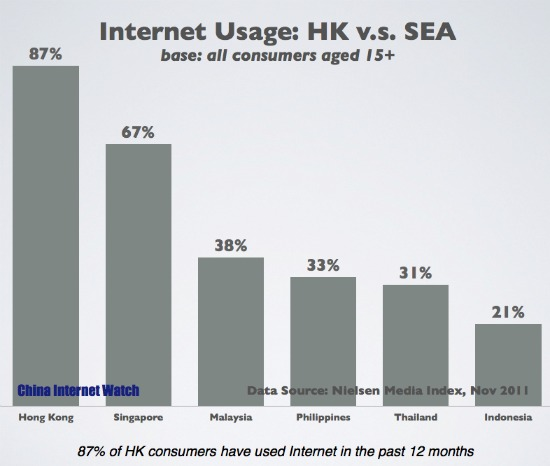 Charts: Internet Usage – HK v.s. SEA