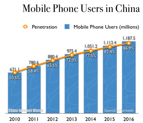 China Mobile Phone Users 2010-2016