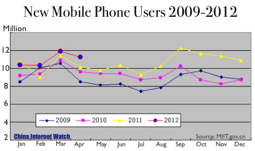 New Mobile Phone Users 2009-2012