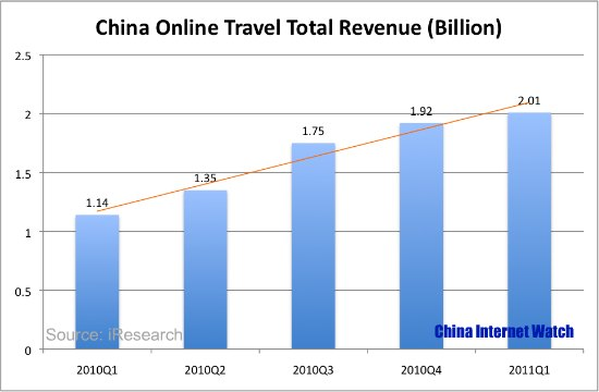 China Online Travel Revenue