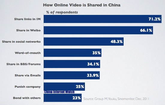 Chart: Online Video Sharing in China