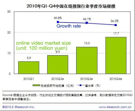 China online video market Q3 2010