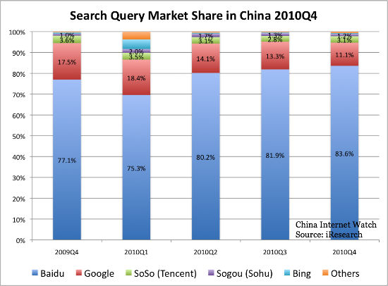 search query market share in China Q4 2010