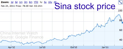 Sina Weibo Valued at $2 Billion by Mirae Assets