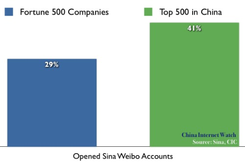 Over 130 Thousand Companies Opened Account on Sina Weibo