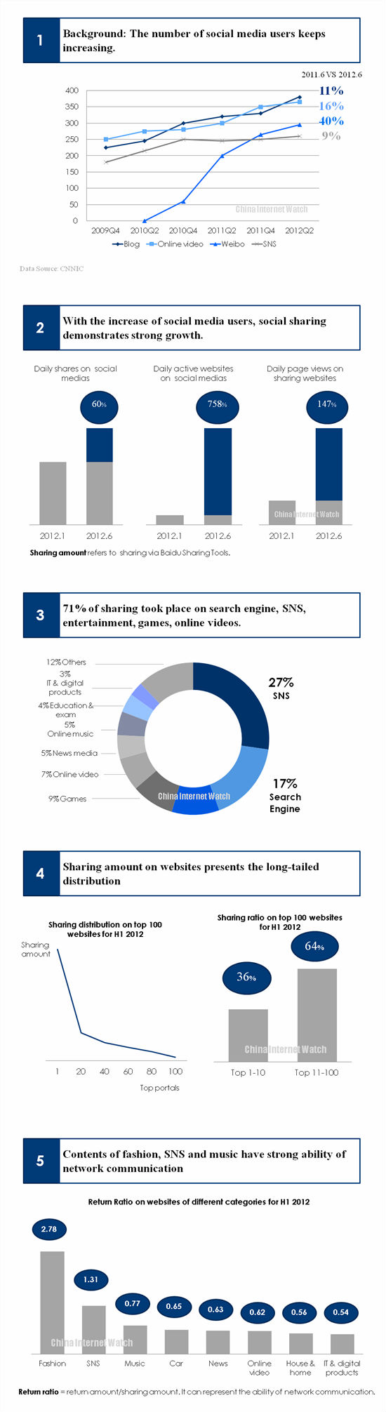 China Social Sharing Report For H1 2012