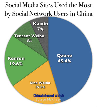 Social Media Sites Used The Most (% of Respondents)
