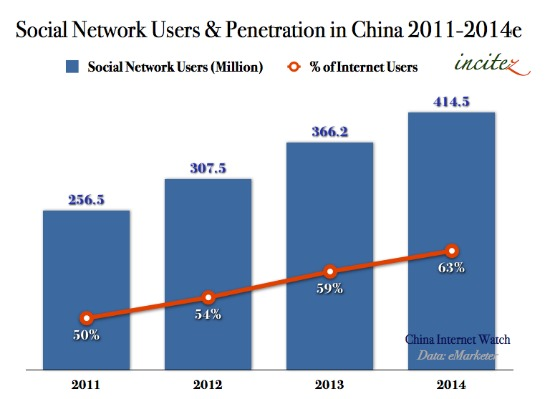 Social Network Users in China 2011-2014 #CHART