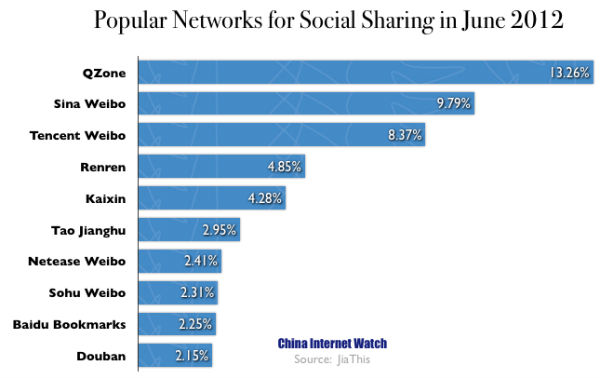 Top Social Networks for Social Sharing in June 2012