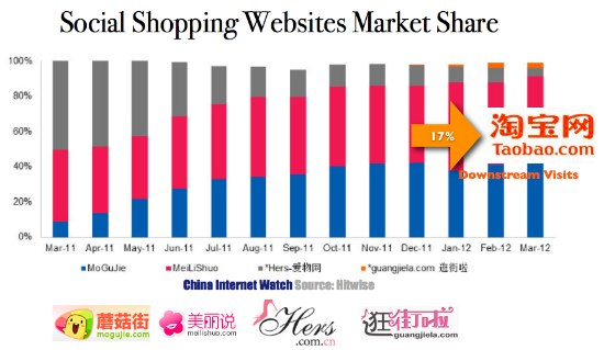 China Social Shopping Websites Market Share