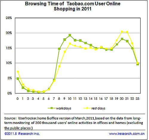 Chart: Taobao Online Shoppers Behavior