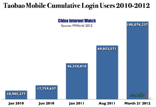 Taobao Mobile Login Users Exceeded 100 Million