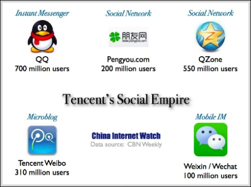 Chart: Tencent&#8217;s Social Media Empire