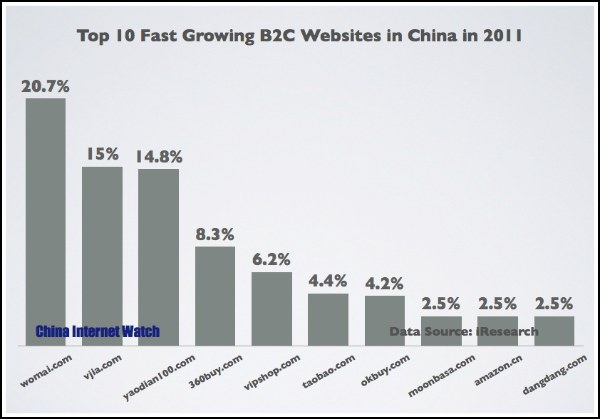 Top 10 China B2C Websites in 2011 by Growth of Orders
