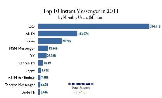 China Top 10 Instant Messenger