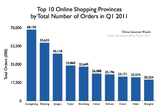 Charts: Top 10 Online Shopping Provinces & Cities in Q1 2011