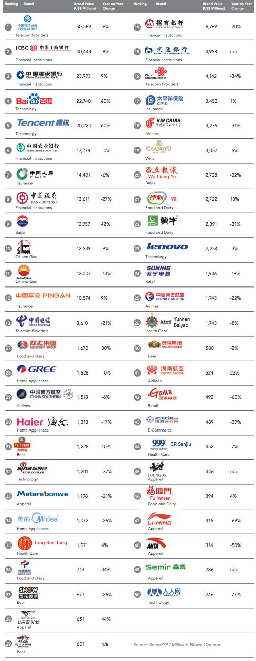 Top 50 Chinese Brands in 2013