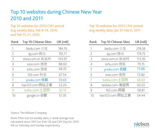 Chart: Top 10 Websites in Chinese New Year 2010 & 2011