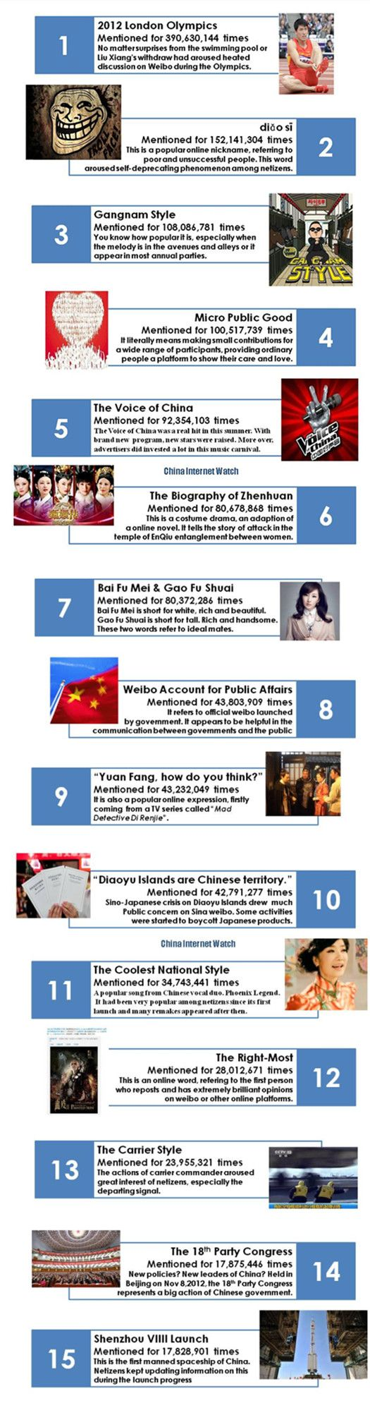 Top 15 Most Popular Topics on Sina Weibo