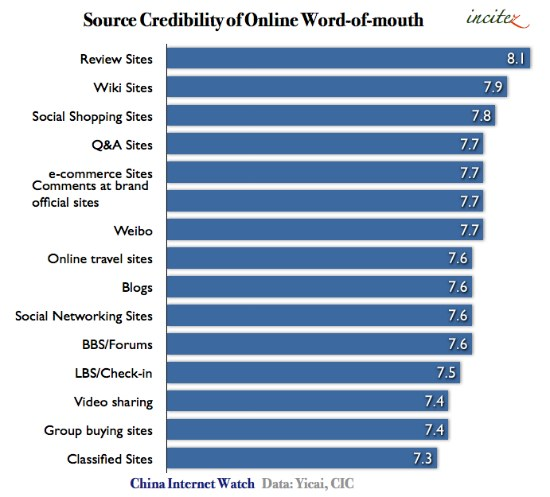 Online Word-of-mouth Source Credibility in China
