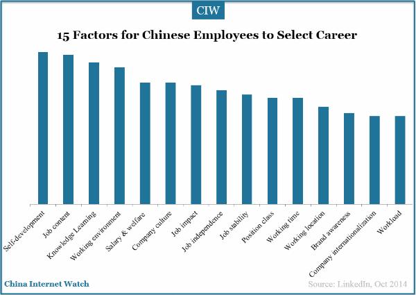 factors affecting career development pdf