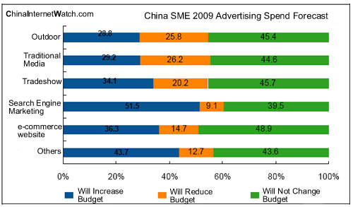 China SME 2009 Advertising Spend Forecast