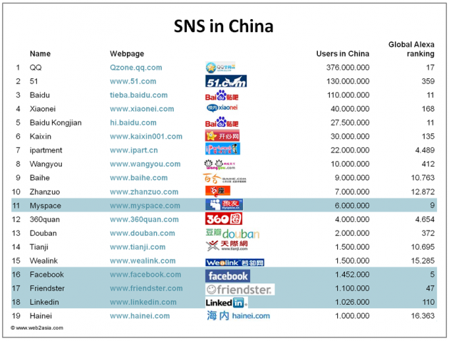 Chinese Social Networking Sites Dominated by Local Players