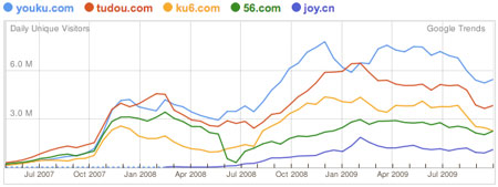China Video Portal Traffic Trend