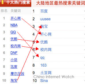 Top Keywords 2009 Baidu (left) V.S. Google