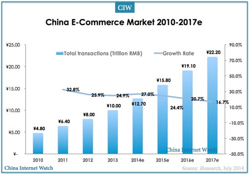 China E-commerce Total Transactions Reached $460B In Q2 2014