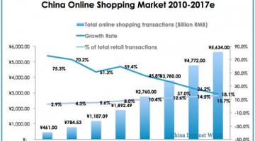 2010-2017e-china-online-shopping