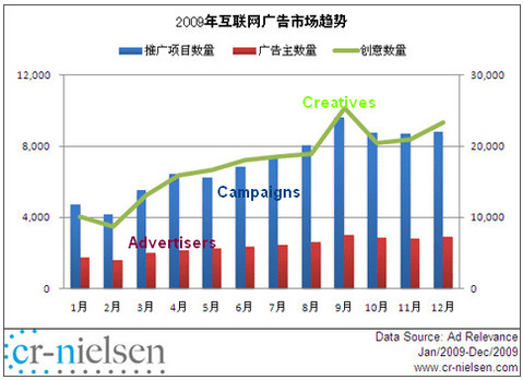 China Online Display Advertising Reached 18 Billion in 2009