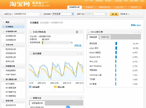Taobao DataCube Interface