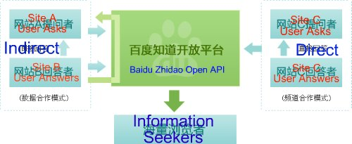 Baidu Launched API Platform for Baidu Zhidao