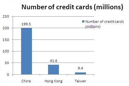 Growing adoption of credit card in China