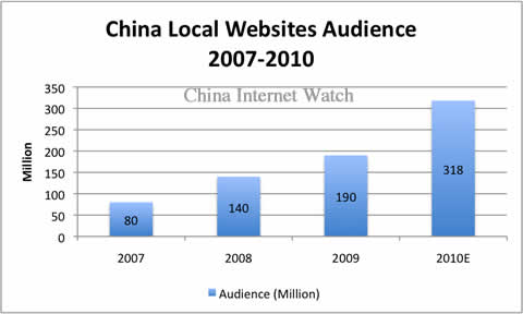 DCCI estimates China local websites audience will reach 318 million in 2010