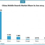 201406-china-mobile-search-market-share