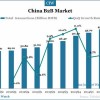 20140820-china-b2b-market-sperformance
