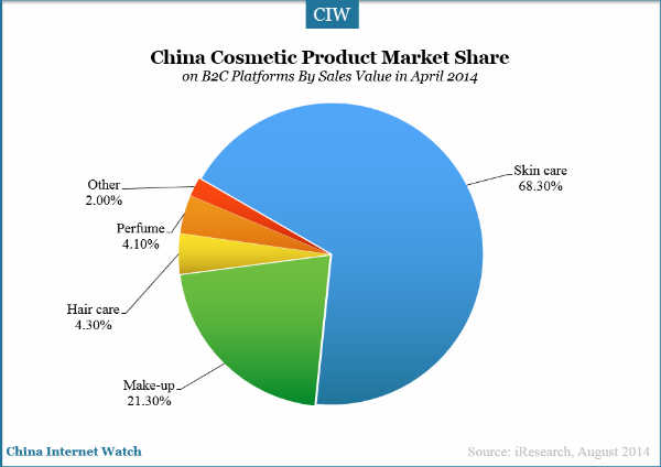 Facial skin care market size