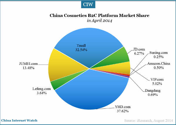 China Online Cosmetics Market Overview China Internet Watch