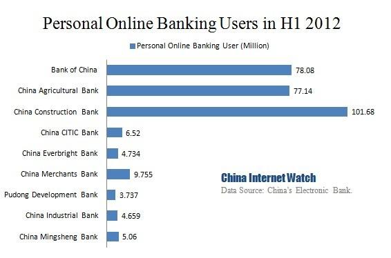 Follow HSBC Bank China WeChat Service Account