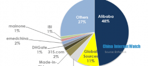China B2B Market Share 2012