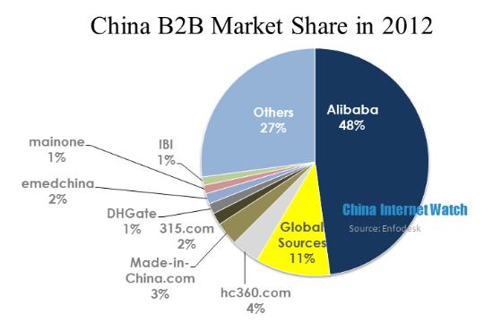 B2b in china