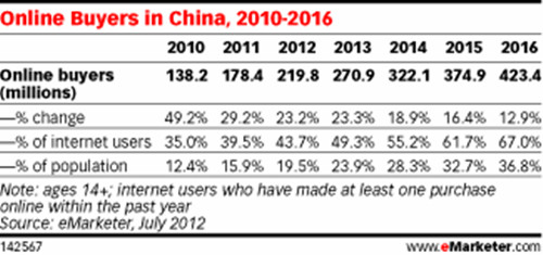 China B2C E-commerce Market 2010-2016